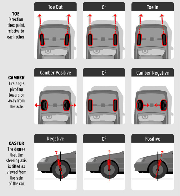 How Much Is A Tire Alignment >> Total Car Care Daventry Tracking Wheel Alignment Tire